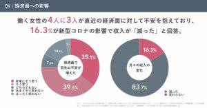 働く女性の4人に3人が経済的な不安